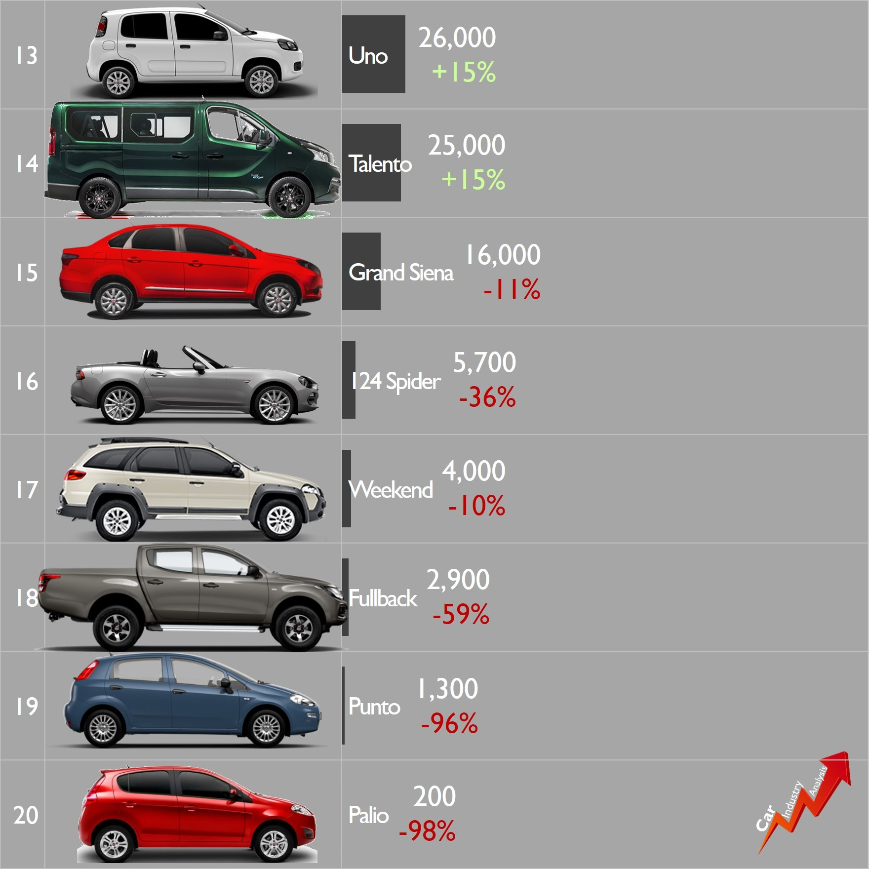 [Statistiques] Par ici les chiffres - Page 26 Fiat-b13