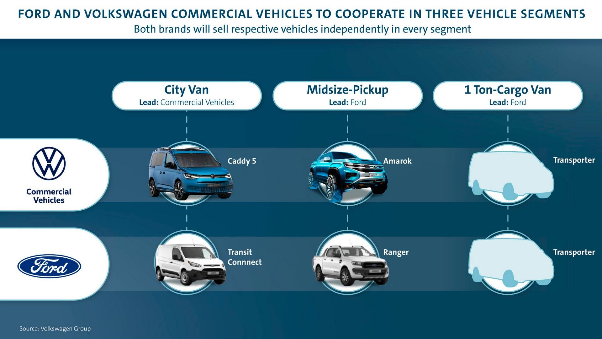 2021 - [Volkswagen] Transporter [T7] - Page 3 Ford-v10