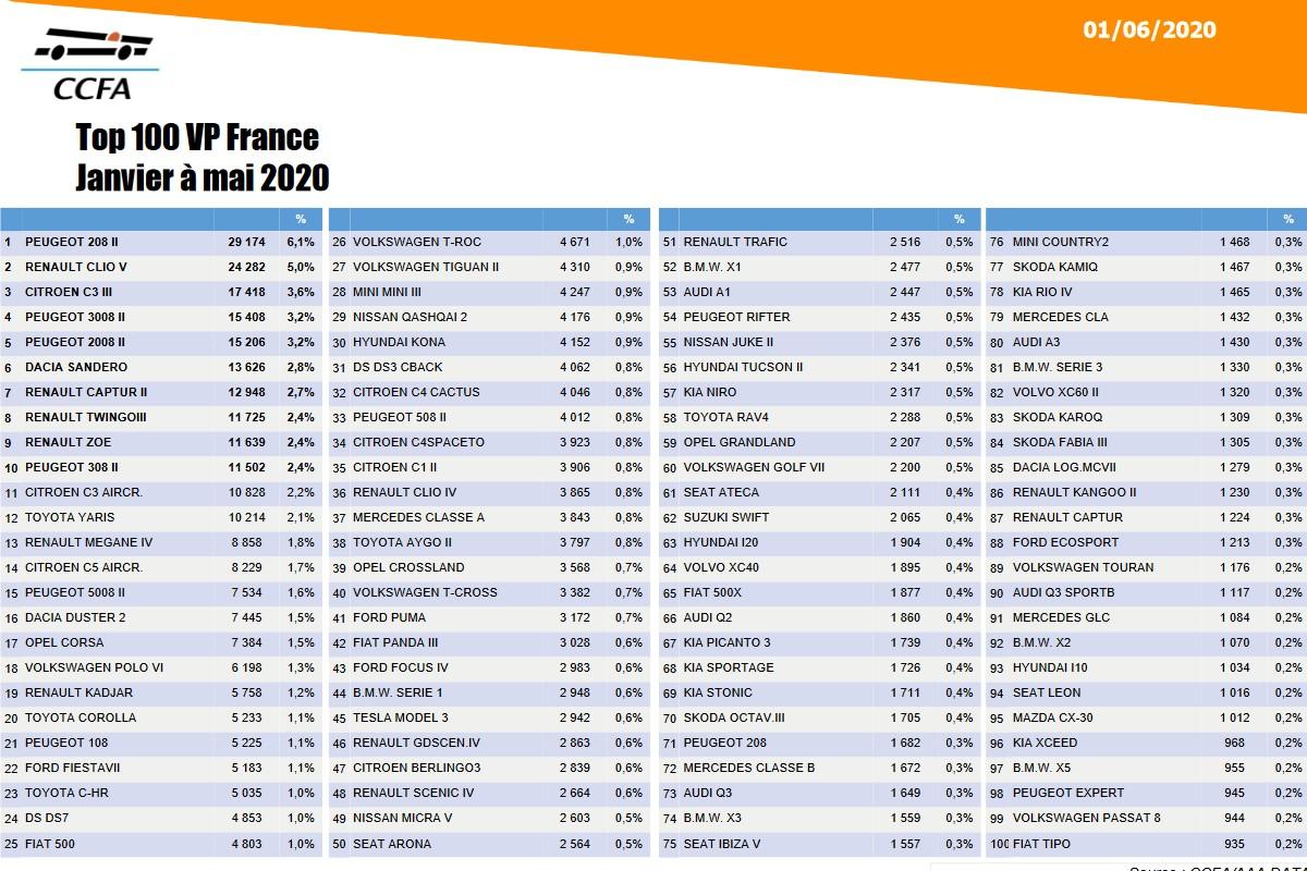[Statistiques] Les chiffres européens  - Page 6 Fr27