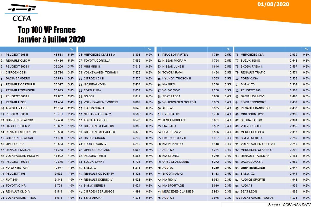[Statistiques] Les chiffres européens  - Page 13 Fr31