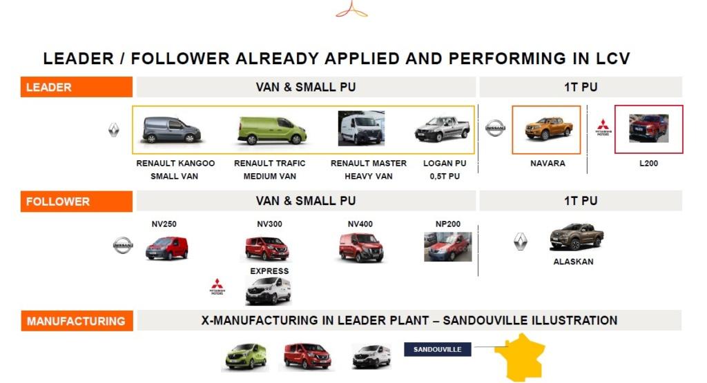 [Actualité] Alliance Renault-Nissan-Mitsubishi - Page 5 Rn10