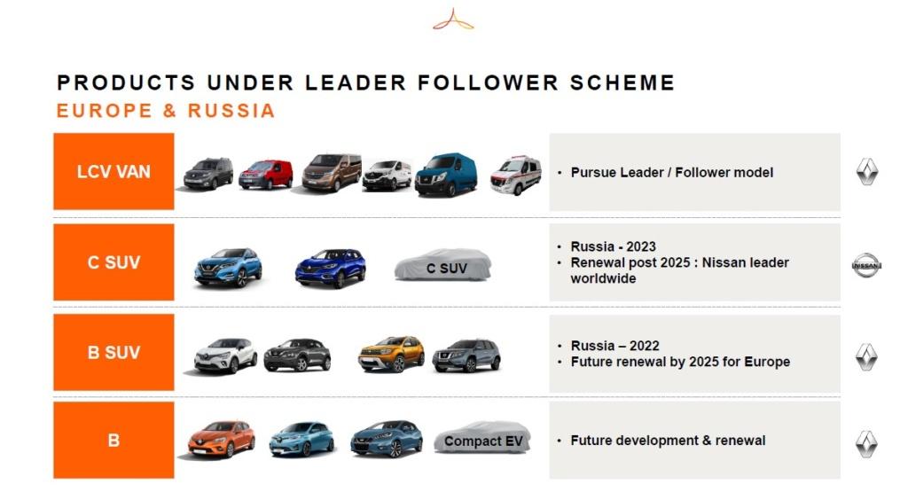 [Actualité] Alliance Renault-Nissan-Mitsubishi - Page 5 Rn310
