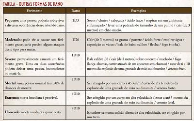 Resumo Regras  Chamado de Cthulhu 7° edição Sem_tz15