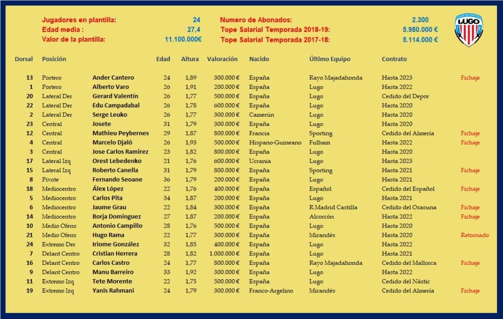 [J17] Cádiz C.F. - C.D. Lugo - Domingo 24/11/2019 21:00 h. #CádizLugo Planti15