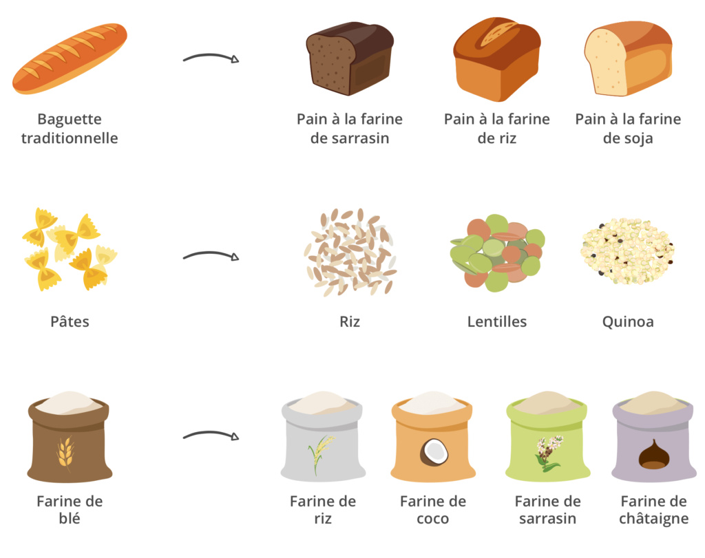 Le VRAI / FAUX sur le gluten Altern10