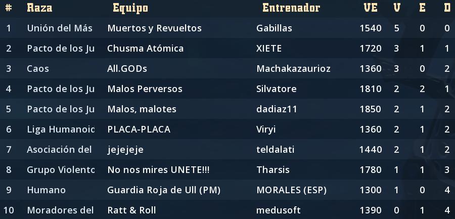 Liga Alianza Mixnotauro 4 - División Cuerno de Plata / Jornada 5 - hasta el domingo 23 de febrero Clasif12