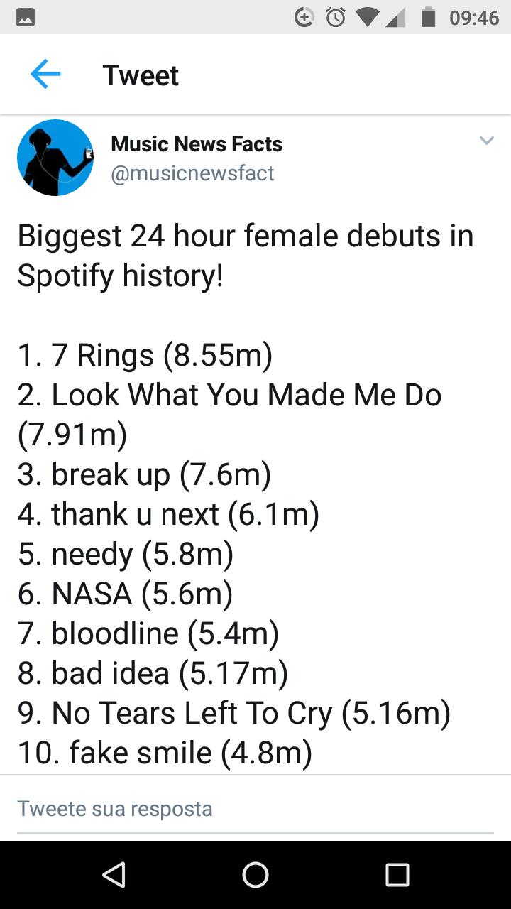 Ariana Grande ocupa 9 de 10 posições da lista das maiores estreias femininas no Spotify Screen17