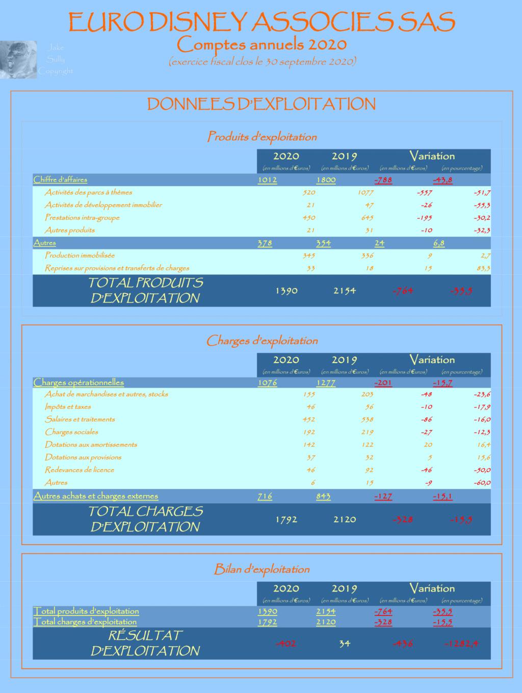 Résultats annuels Euro Disney Associés SAS - Résultats 2020 en Page 2 - Page 2 1_expl10