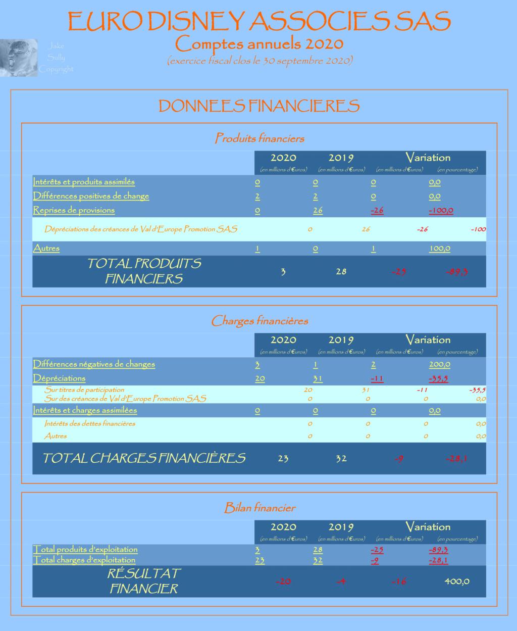 Résultats annuels Euro Disney Associés SAS - Résultats 2020 en Page 2 - Page 2 2_fina10