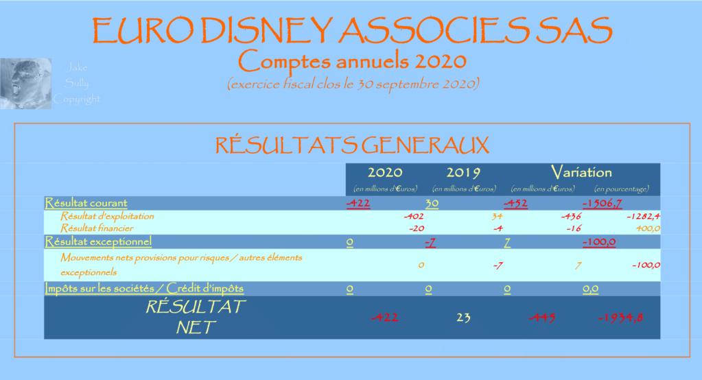Résultats annuels Euro Disney Associés SAS - Résultats 2020 en Page 2 - Page 2 3_resu10