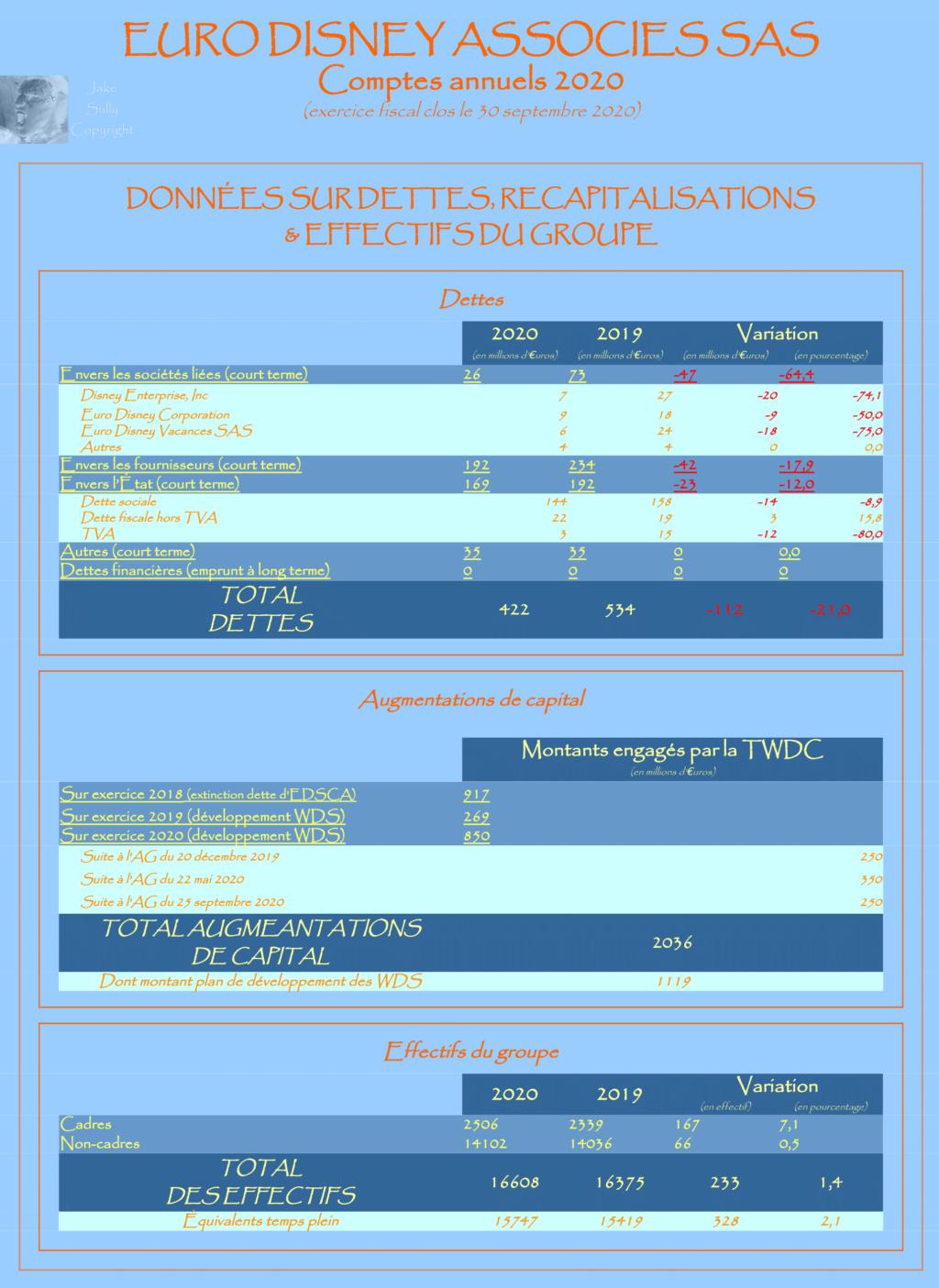 Résultats annuels Euro Disney Associés SAS - Résultats 2020 en Page 2 - Page 2 4_anne10