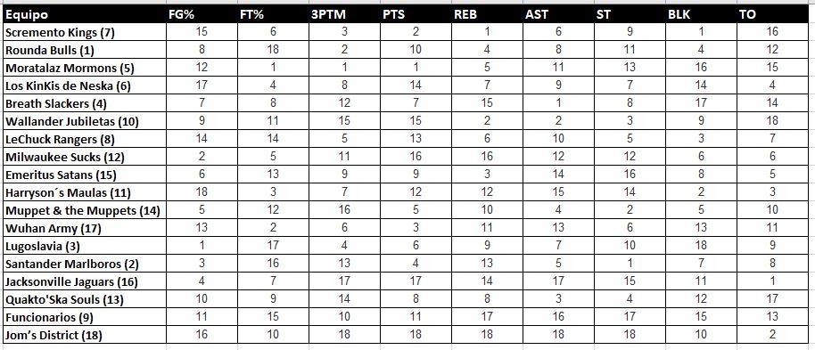LIGA DE ROOKIES NBA FANTASY.  Tiempo de Play Offs - Página 10 Captur10