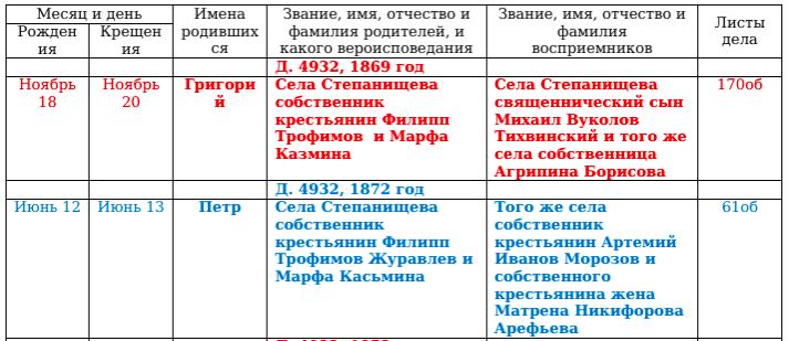 Список сел и деревень, входивших в состав Иловай-Рождественской волости Screen14