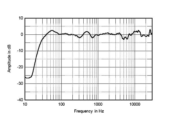Nouveautés: Enceintes acoustiques 666tre10
