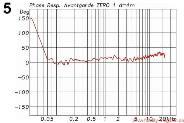 Nouveautés: Enceintes acoustiques Avantg11