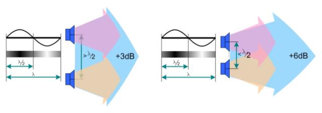 Calculateur en ligne du dimensionnement d'un ampli Mutual10