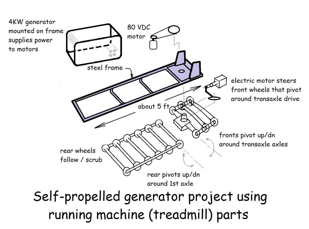 Self propelled generator project Runnin10