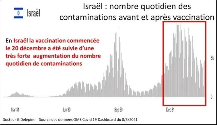 2021/03/12 Pour savoir où en est la vaccination COVID Israzo10