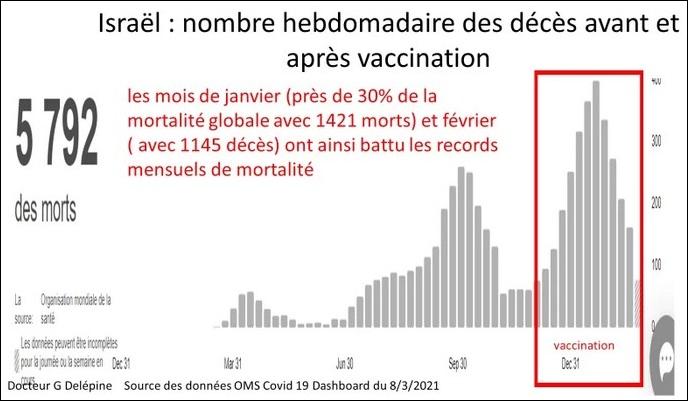 2021/03/12 Pour savoir où en est la vaccination COVID Israzo11