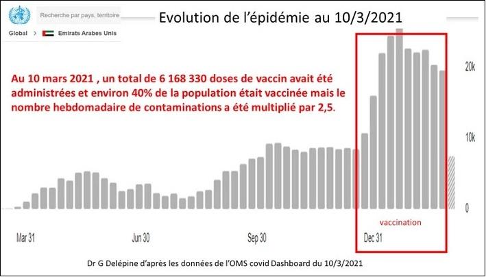 2021/03/12 Pour savoir où en est la vaccination COVID Israzo14