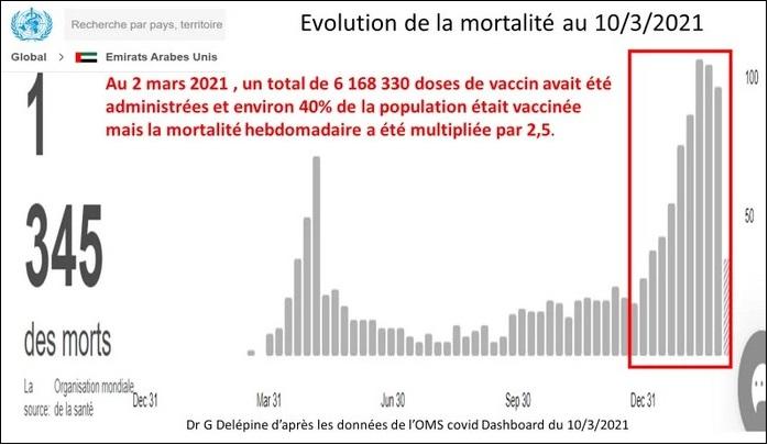 2021/03/12 Pour savoir où en est la vaccination COVID Israzo15