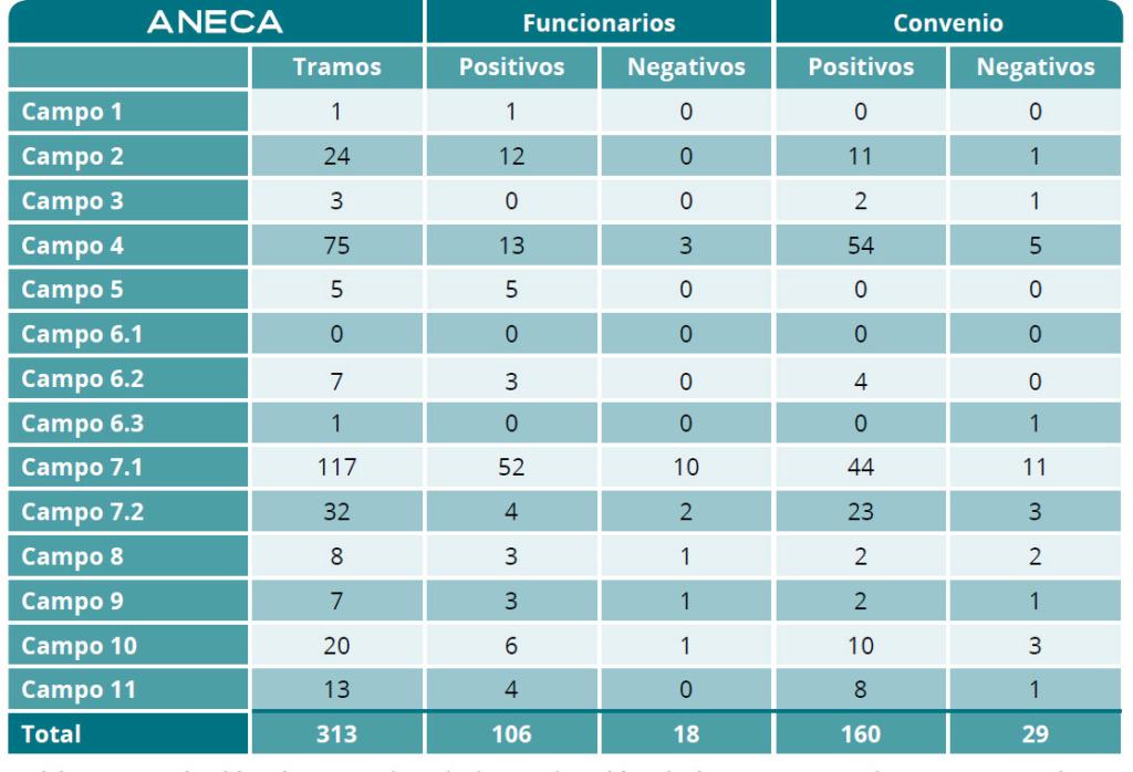 La Aneca anuncia que el día 20 se resolvieron 400 recursos de alzada Aneca_10