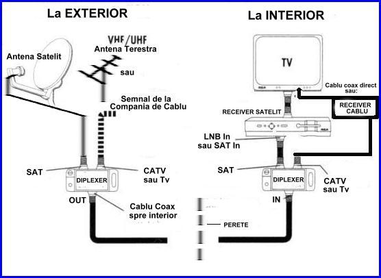 Satelit plus Cablu Tv pe un singur Cablu Coax, cum ? Diplex11