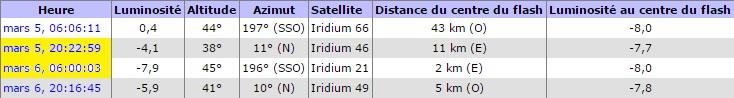 Observation samedi 5 mars 2016 Flare28