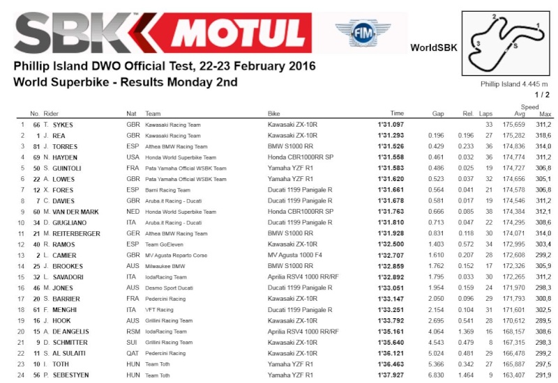 [WSBK] Test Phillip Island Captur13