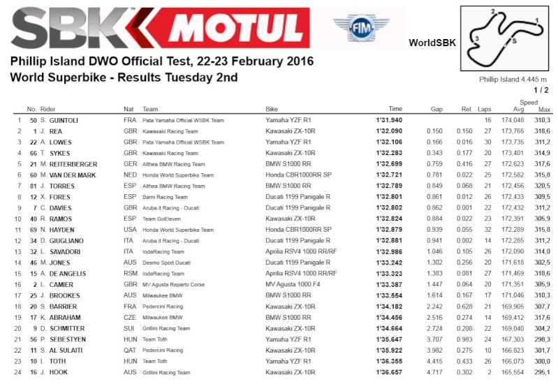 [WSBK] Test Phillip Island Captur15