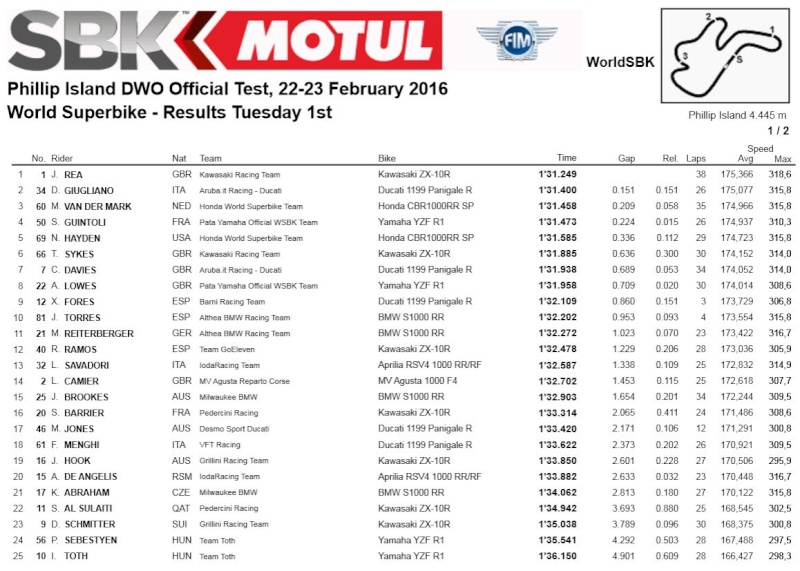 [WSBK] Test Phillip Island Captur16