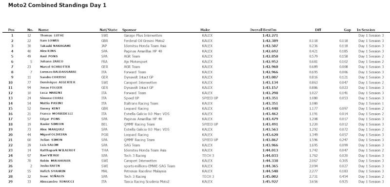Test Moto3/Moto2 Jerez 2016 Captur19