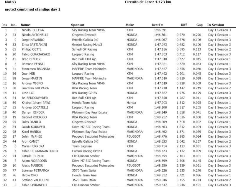 Test Moto3/Moto2 Jerez 2016 Captur21
