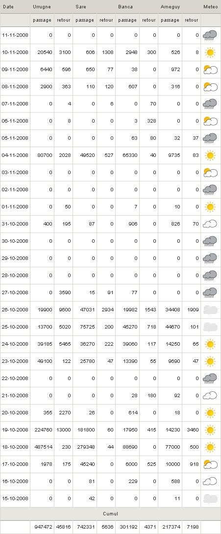 Bilan migration palombes Tablo_10