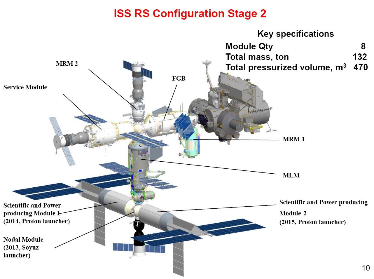 la Russie ajoutera 3 modules à son segment avant 2011 - Page 4 Module10