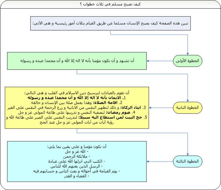 Islam,ce qui'il faut retenir Muslim10