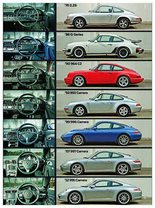 Evolution of the 911 97145710