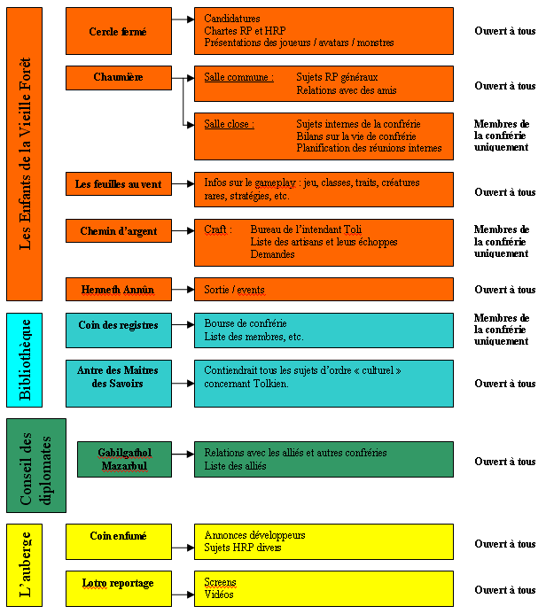 Plan du forum Plan10