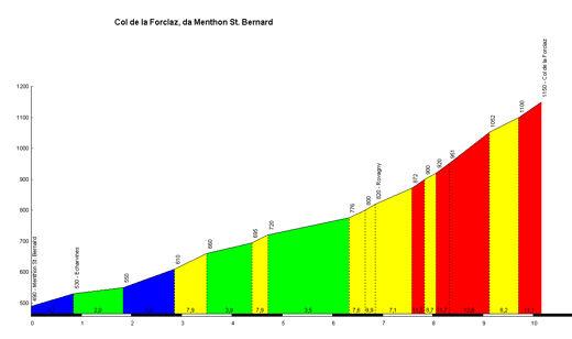 Profil col pour vos sorties vélo Col_de10