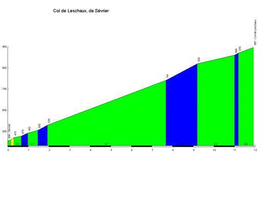 Profil col pour vos sorties vélo Co_lde10