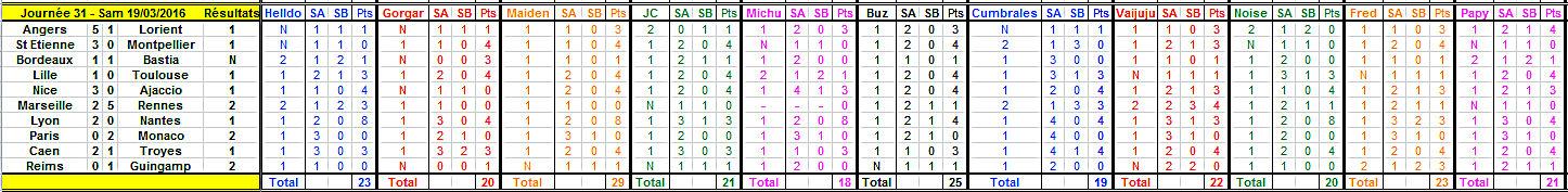 Championnat de L1 - Saison 2015 - 2016 - Page 27 Journy13