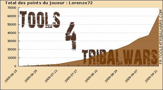 Lorenzo72 [Accepté] Points10