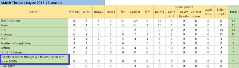 Match Thread League 2015-16 season.. - Page 4 Untitl10