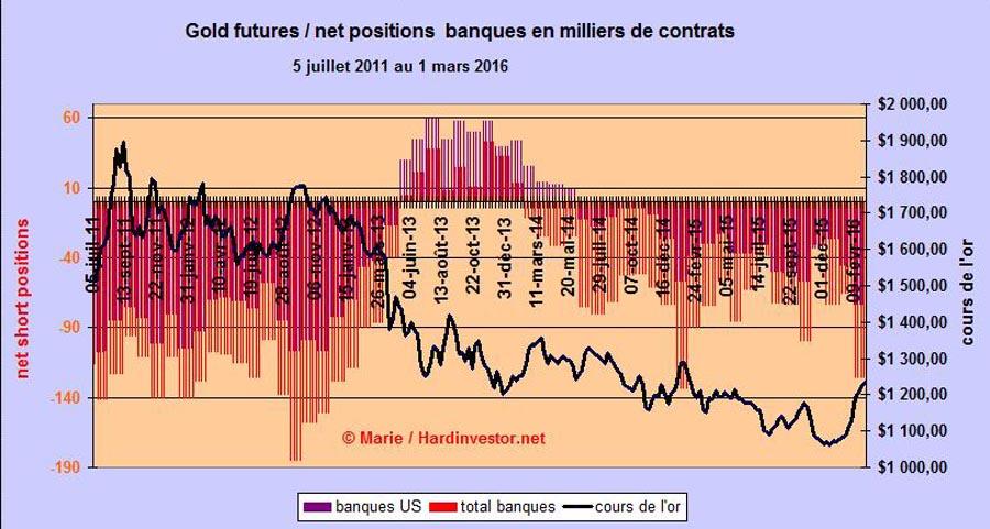 Marché or et argent /Comex / positions des bullions banks / infos en mensuel - Page 5 Gold_n10