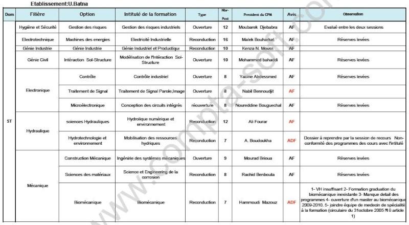 Concours Poste-Graduation 2009-2010-pour les universités de l'est Batna110
