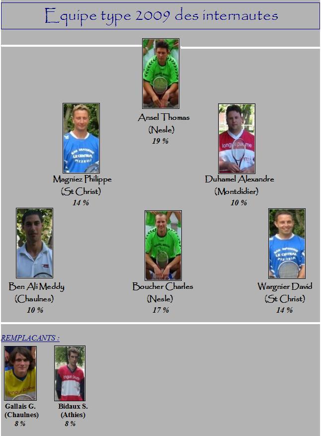 Résultats équipe type des internautes 2009 Dim23