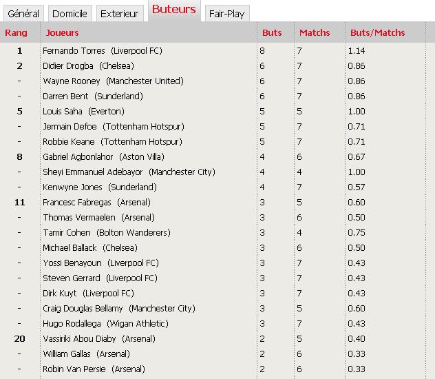 'Classements Premier League saison 2009-2010' Aaaaaa10