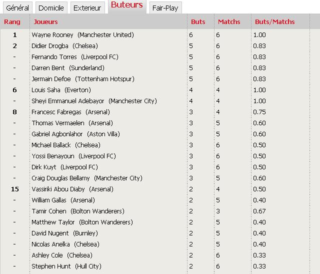 'Classements Premier League saison 2009-2010' De10