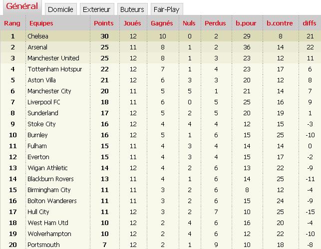 'Classements Premier League saison 2009-2010' Eeeee10