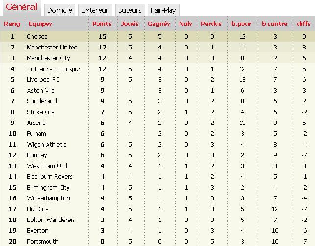 'Classements Premier League saison 2009-2010' Tytruy10